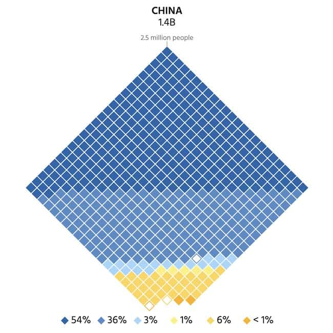 Graphic depicting 90% of China's population having access to at least basic water.
